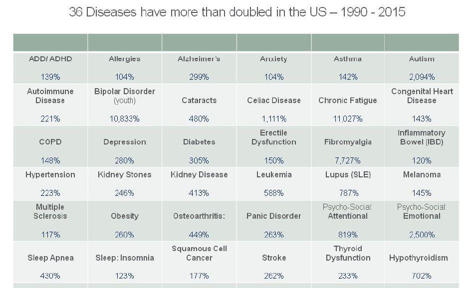 Enorm økning i sykdommer