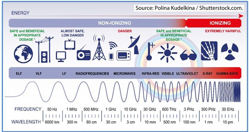 Bølgelengder og fare