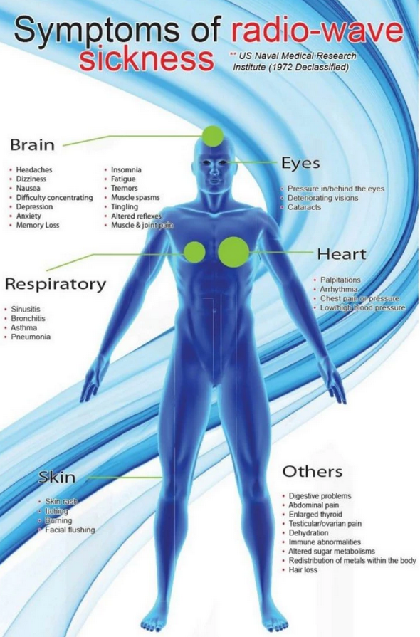 Stop5g.cz-symptoms-of-radio-wave-sickness.png-US-Naval-Medical-Research-Institute-1972